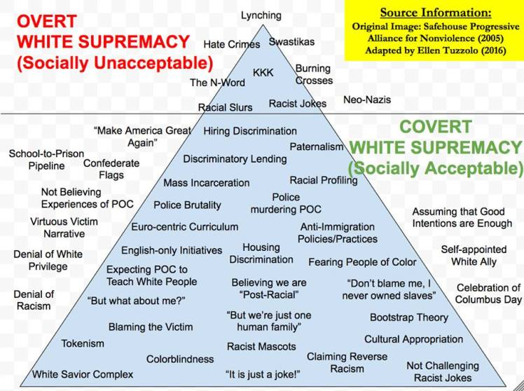 Over vs. Covert White Supremacy pyramid